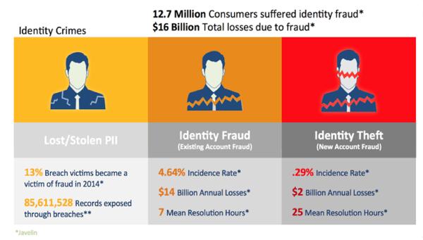 2015-Identity-Crimes-Graph